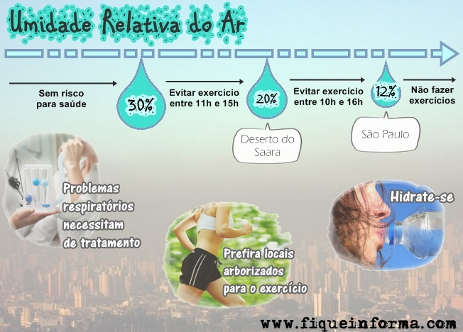 Umidade relativa do ar, problemas respiratórios e exercício