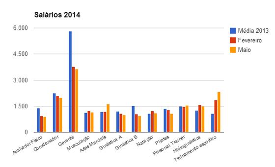 Média salarial nacional dos profissionais de academia - 2014