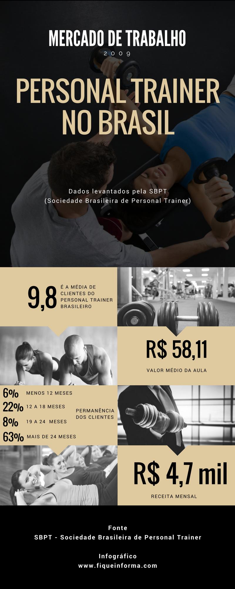 Mercado de Trabalho para o Personal Trainer